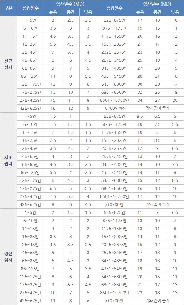 이 이미지는 대체 속성이 비어있습니다. 그 파일 이름은 ISO45001-심사일정.png입니다.